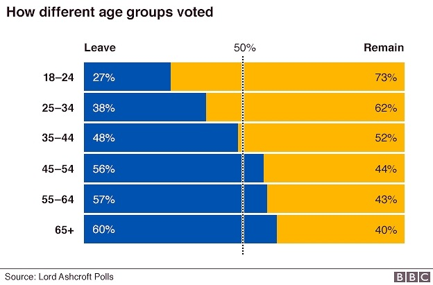 _90081129_eu_ref_uk_regions_leave_remain_gra624_by_age