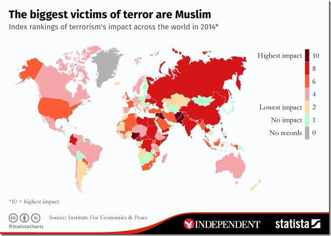 chartoftheday_4030_the_biggest_victims_of_terror_are_muslim_n