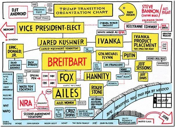 trump-org-chart-ohman